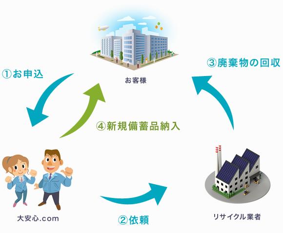 新規備蓄品の納入:お申込→依頼→廃棄物の回収