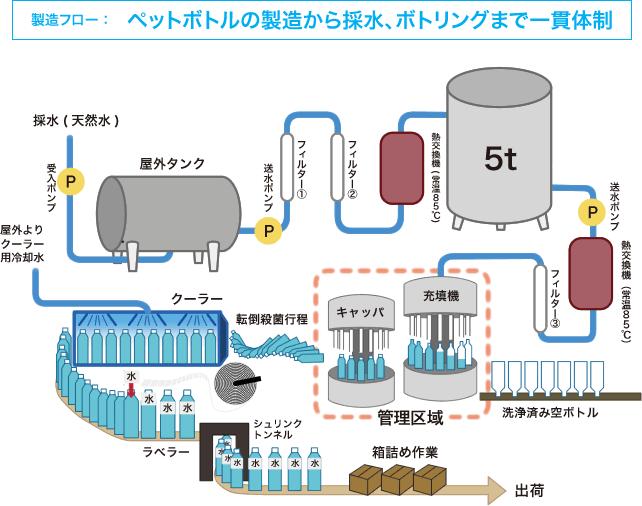 製造フロー:ペットボトルの製造から採水、ボトリングまで一貫体制