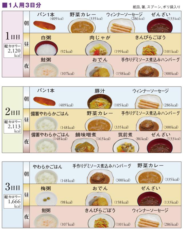 ロングライフフーズ 標準Aセット29食