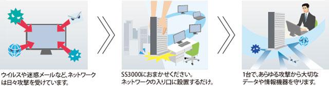 SS3000 UTM マイナンバーセキュリティ対策